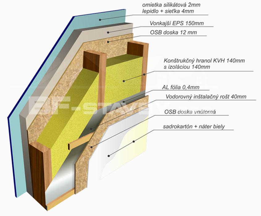 Obvodová stena štandard